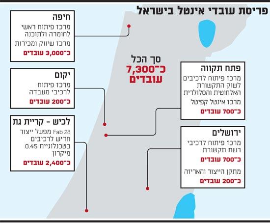 פריסת עובדי אינטל בישראל
